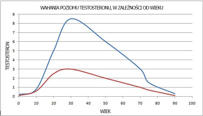 testostérone biodisponible ria taux normal